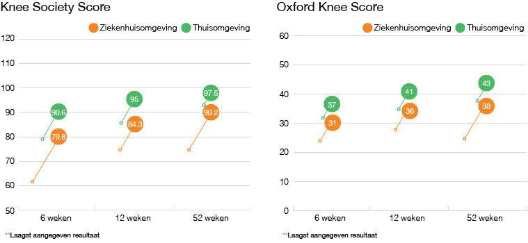 Knee Society Score - Oxford Knee Score